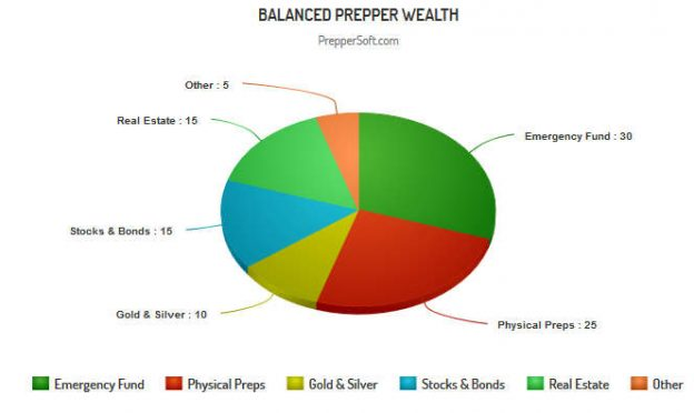 Balanced Prepper Wealth Pie Chart